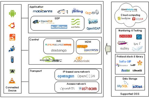 Figure 1. Open source tools to build Future Internet Testbeds